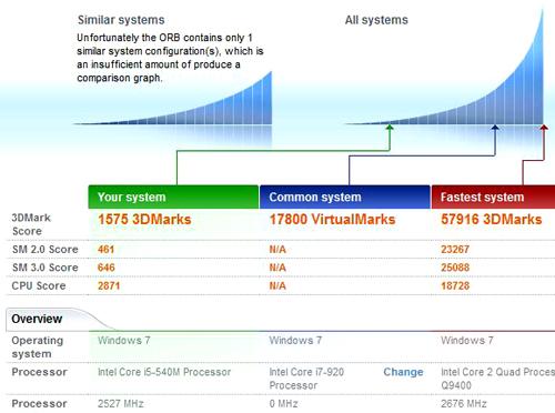 ThinkPad X201 3DMark06のベンチ結果