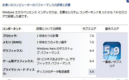 ThinkPad W510のエクスペリエンス・インデックススコア
