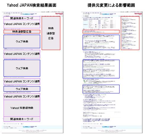 Yahoo! JAPAN 検索エンジン提供元変更による影響範囲