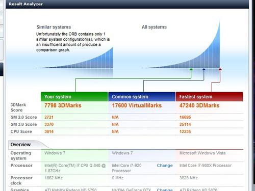 HP Pavilion dv7 3DMark06のスコア