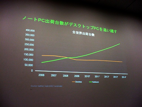 ノートPC 全世界出荷台数