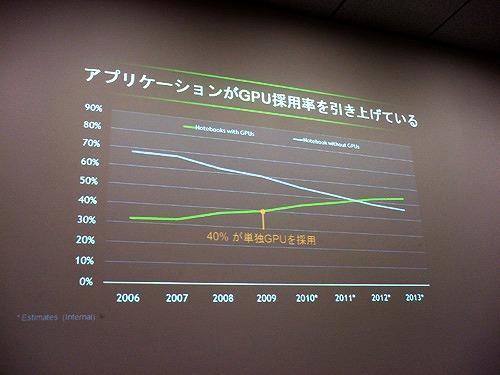 現在のノートPCでのディスクリートGPU採用率