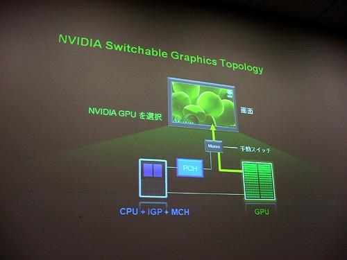 スイッチャブル・グラフィックスの概念図2