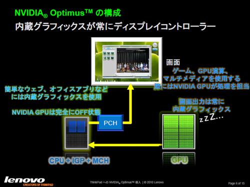 NVIDIA Optimusの構成