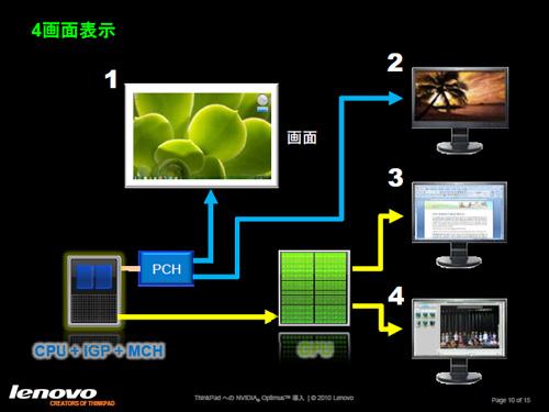 4画面表示のイメージ