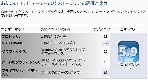 HP ENVY14 Win Exインデックスのスコア