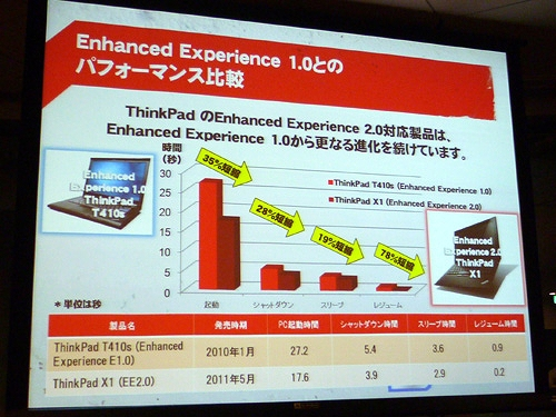 Enhanced Experience 1.0とのパフォーマンス比較