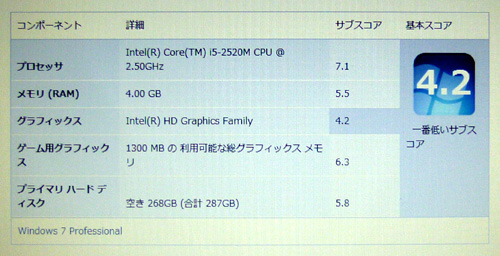 ThinkPad X220のエクスペリエンス・インデックススコア