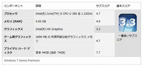 LuvBook L Win エクスペリエンス・インデックスのスコア