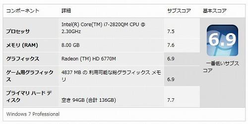 外部GPU有効時のエクスペリエンス・インデックス