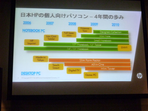日本HPの個人向けPCー4年間の歩み
