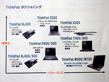 各ThinkPad製品のポジショニング
